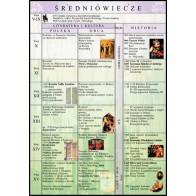 Plansza historia literatury - Średniowiecze