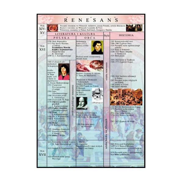 Plansza historia literatury - Renesans