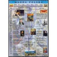 Plansza historia literatury - Młoda Polska