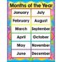 Plansza angielska - miesiące