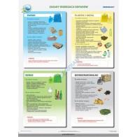 Zasady segregacji odpadów (schemat uproszczony - ustawa 2013)