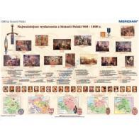1000 lat historii Polski - dziedzictwo narodowe (960-1800)